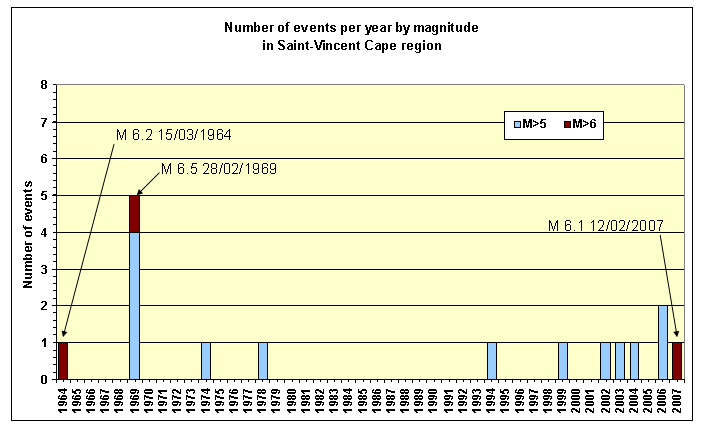 Number of M>5 events per year since 1964 in the region defined by the map on the left hand side