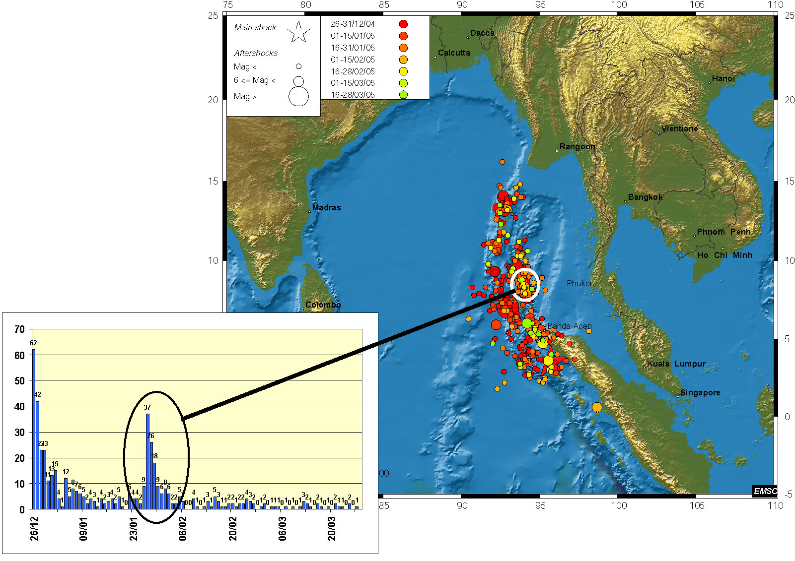 Sumatra aftershocks distribution