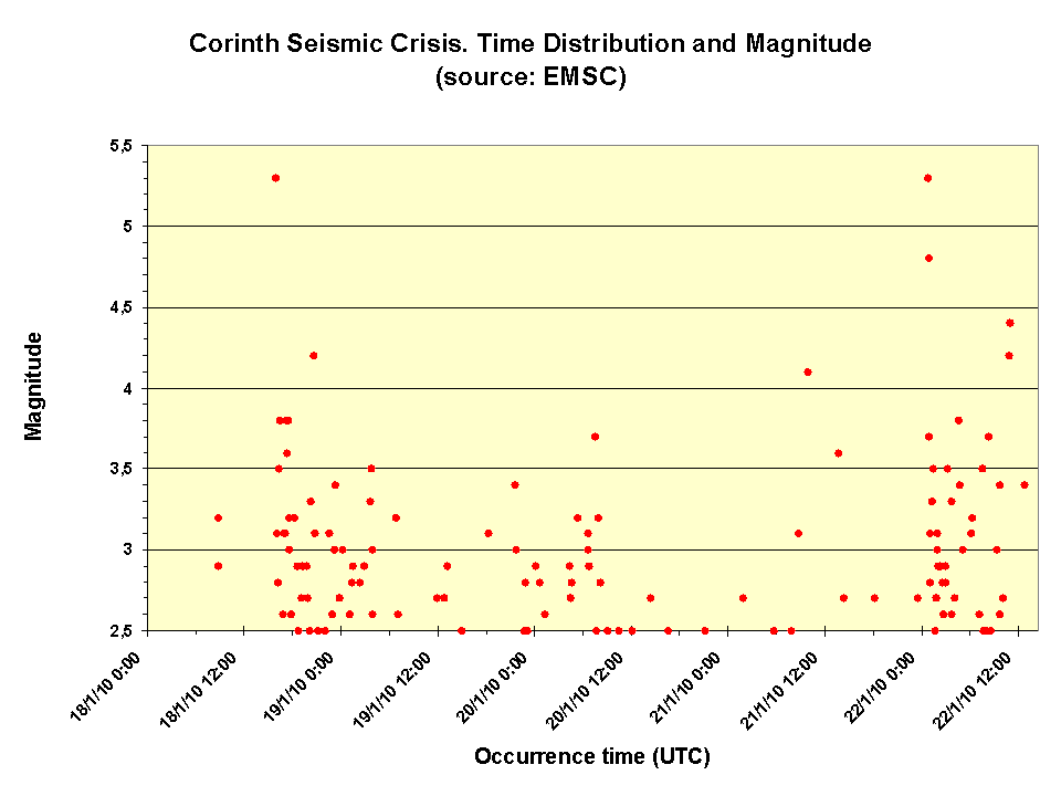 Aftershocks time distribution