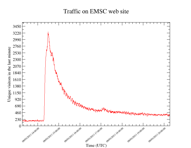 website_traffic_surge.png